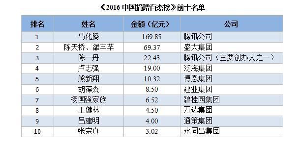2016中国捐赠百杰榜发布 马化腾成新首善